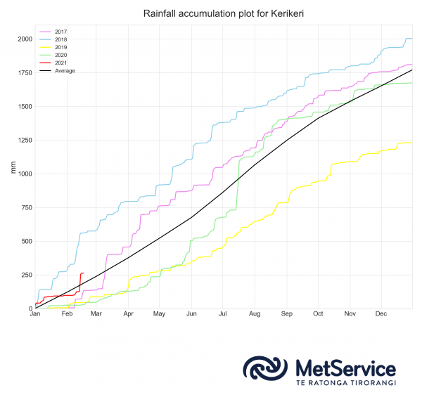 Figure 3: Kerikeri annual rainfall accumulation (mm) for the last five years (2017 to 2021). The annual average rainfall accumulation is shown in black.
