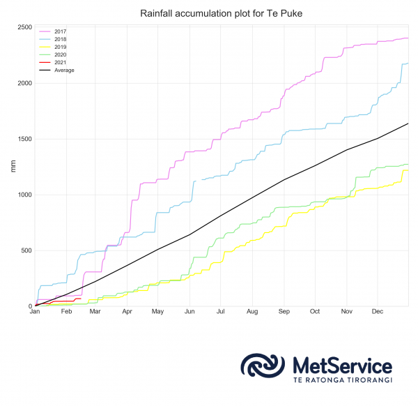 Figure 5: Te Puke annual rainfall accumulation (mm) for the last five years (2017 to 2021). The annual average rainfall accumulation is shown in black.
