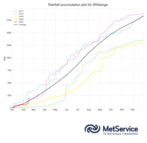 Figure 4: Whitianga annual rainfall accumulation (mm) for the last five years (2017 to 2021). The annual average rainfall accumulation is shown in black.